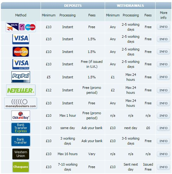 Betfair Casino Deposit Options